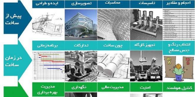چرخه حیات ساختمان bim