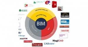نرم افزارهای BIM