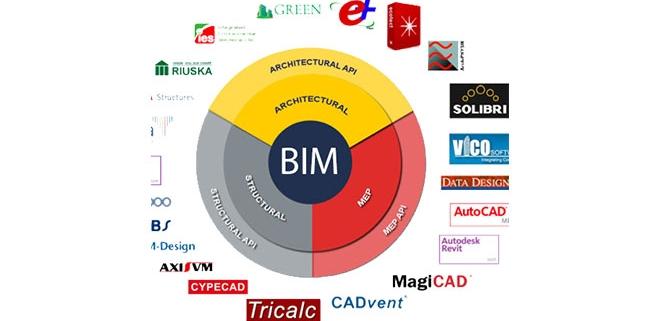 نرم افزارهای BIM نرم افزار های بیم