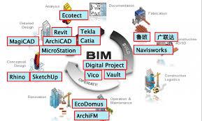 شناخت مدلسازی اطلاعاتی ساختمان BIM