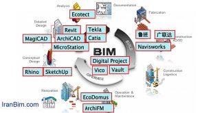 چالش انتخاب نرم افزار مناسب برای مهندسین علاقمند به BIM