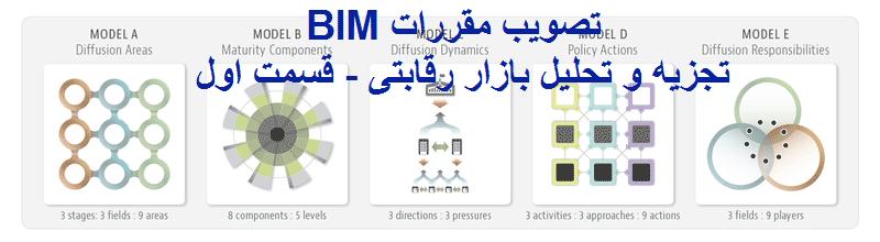 تصویب مقررات BIM: تجزیه و تحلیل بازار رقابتیMacro BIM adoption