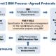 مفهوم BIM در مدیریت پروژه