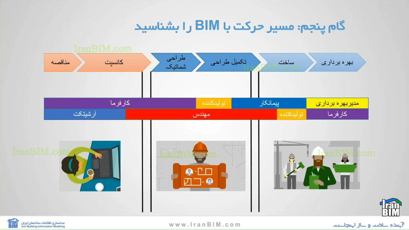 آشنایی با مسیر حرکت به سمت BIM
