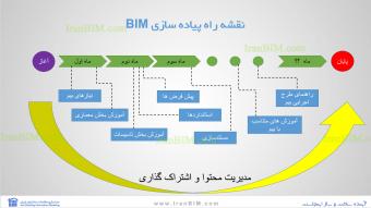 برای پیاده سازی BIM بهتر از اول یک مسیر یا نقشه راه ایجاد کنیم