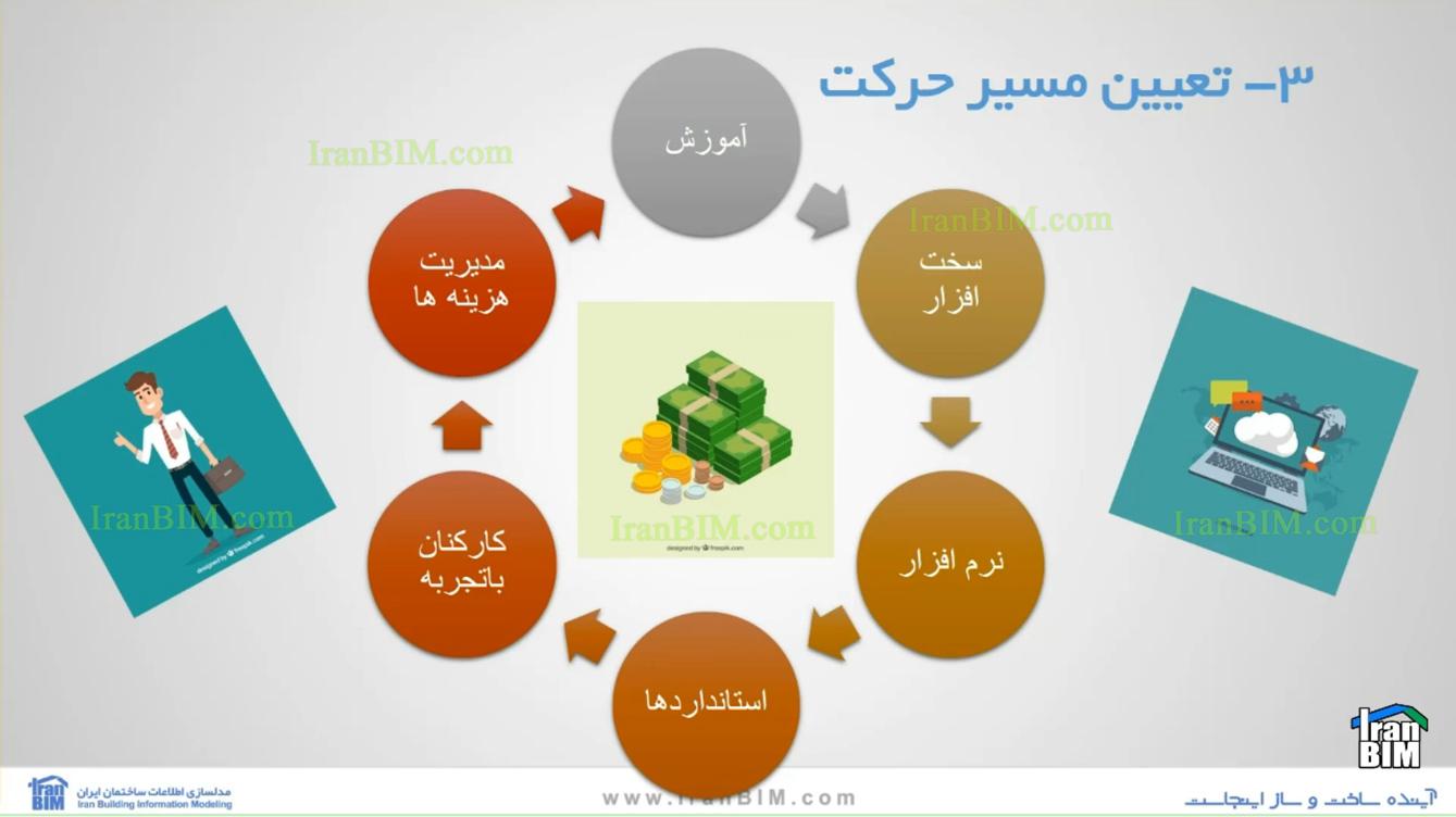 10 قانون پیاده سازی BIM در سازمان های پروژه محور