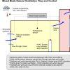 آموزش تهویه طبیعی و بررسی مکانیزم میکس مود در نرم افزار دیزاین بیلدر
